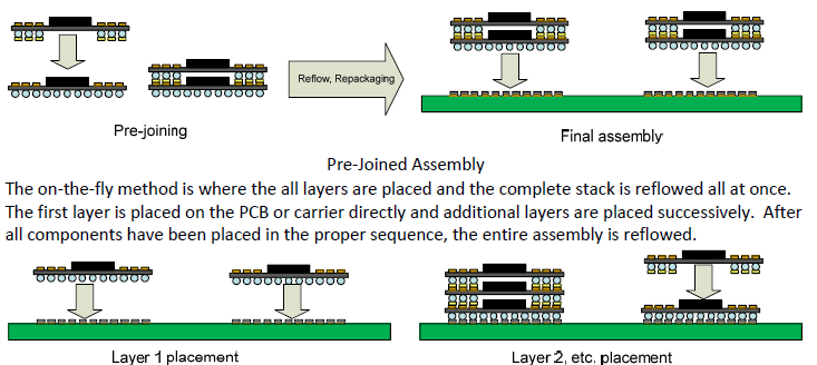 Pcb Assembly System Set‐up For Package‐on‐package Pop